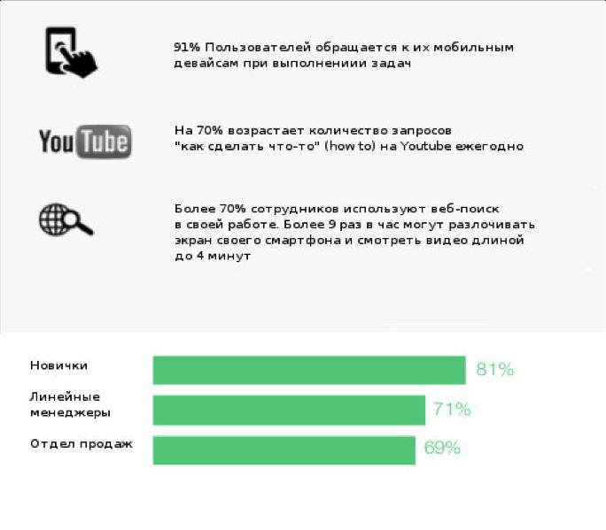 Доклад по лучшим методам обучения сотрудников онлайн - 3
