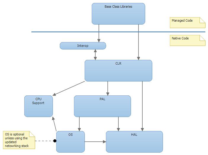 Новости из стана .NET Micro Framework - 2
