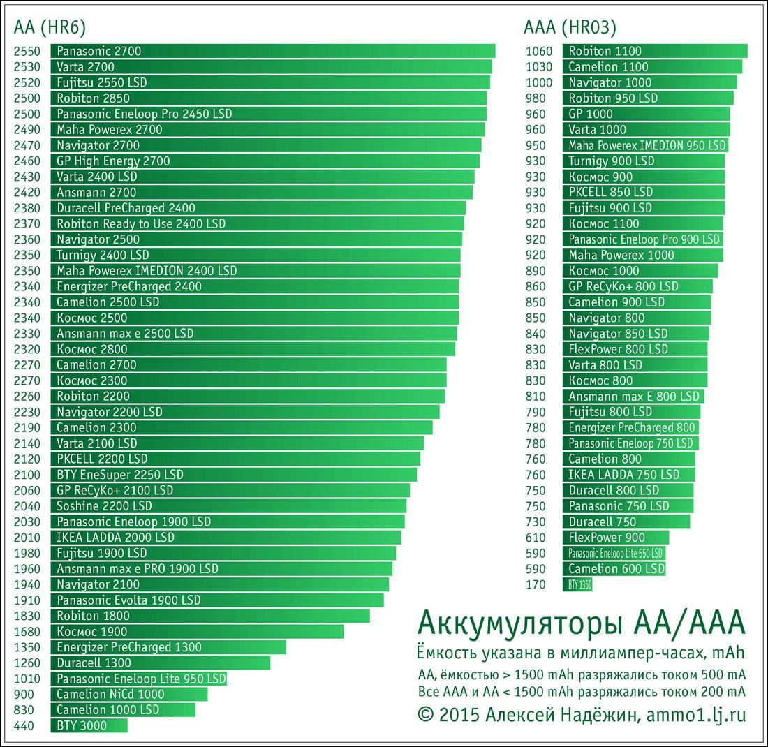 Грандиозное тестирование аккумуляторов AA-AAA - 2