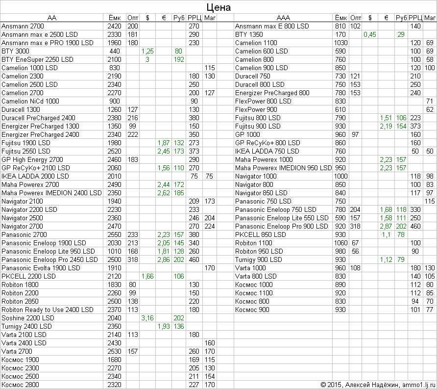 Грандиозное тестирование аккумуляторов AA-AAA - 8