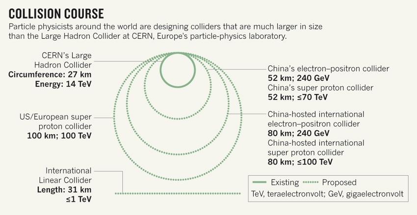 Китай построит супер-коллайдер, вдвое превышающий размеры БАК - 2