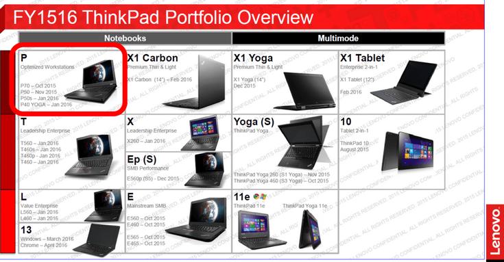 Линейку устройств Lenovo ThinkPad X1 пополнят два новых ноутбука и даже планшет - 1