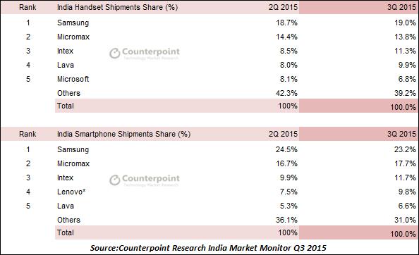 Тройка лидеров рынка смартфнов Индии представлена компаниями Samsung, Micromax и Intex