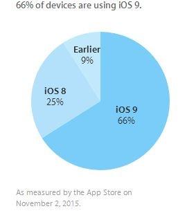 По словам производителя, iOS 9 демонстрирует самый высокий темп внедрения по сравнению со всеми предыдущими версиями ОС
