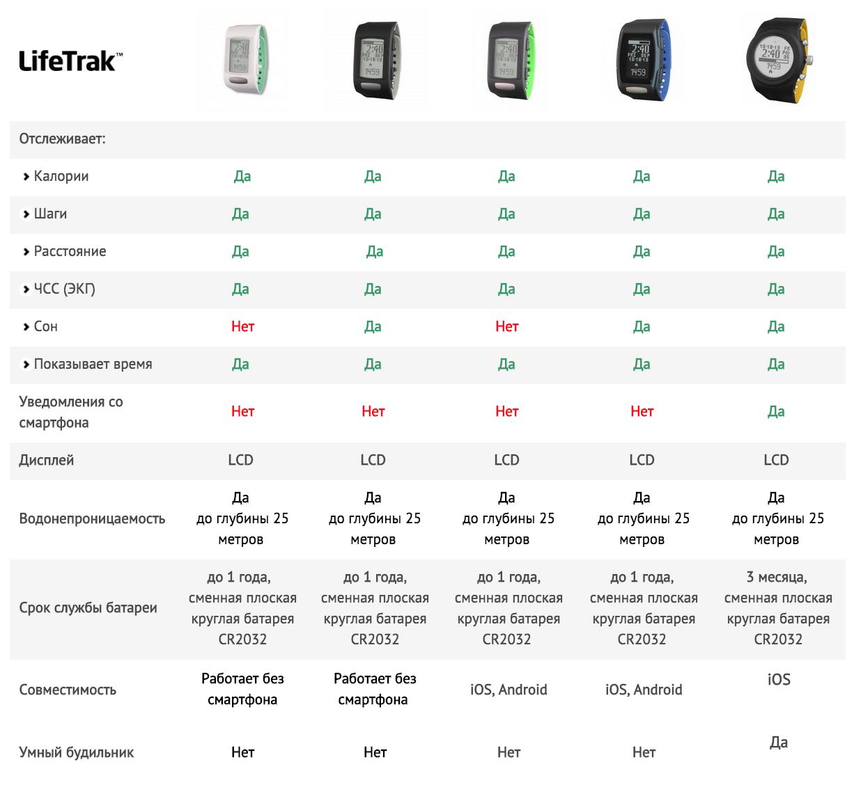 Обзор Lifetrak C410 — «непостоянный» пульсометр для постоянного использования - 14