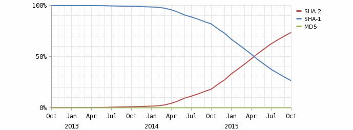 Переход на новый алгоритм хеширования с начала 2016 года может осложнить пользователям доступ к популярным ресурсам - 2