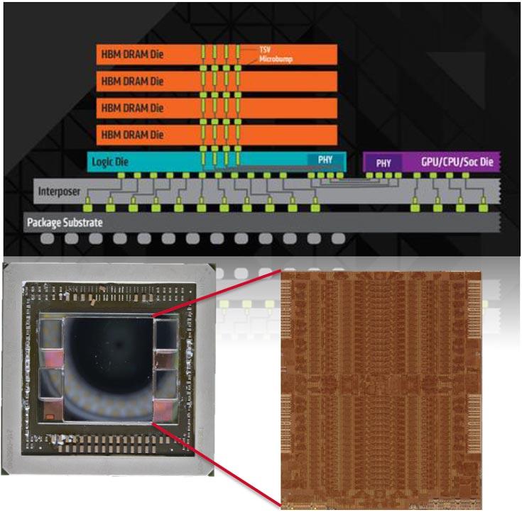 Интерфейс HBM существенно превосходит GDDR5 по пропускной способности