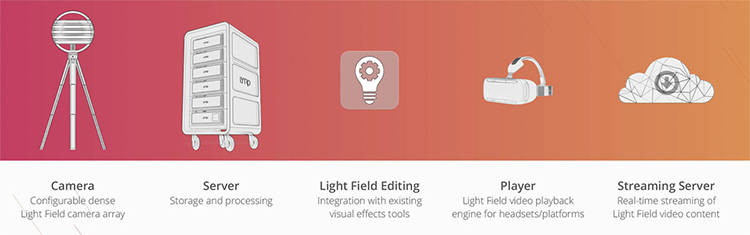 Lytro Immerge: видеокамера светового поля для создания виртуальной реальности - 3
