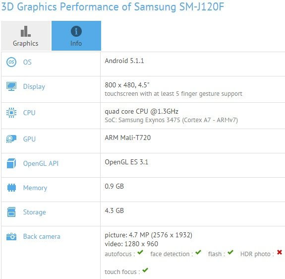 Samsung готовит к выпуску смартфон Galaxy J1 (SM-J120F) на платформе Exynos 3475