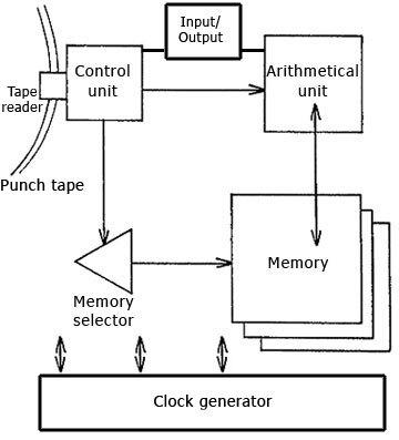 Конрад Цузе: мечтатель, создавший первый компьютер - 3