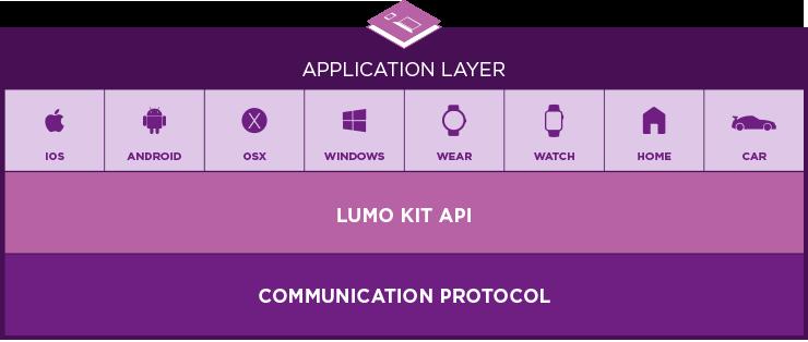 Корректор осанки за $10 млн. Lumo Lift представили новую платформу для контроля за движениями - 4