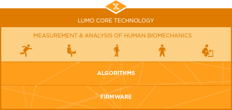 Корректор осанки за $10 млн. Lumo Lift представили новую платформу для контроля за движениями - 5