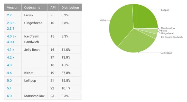 Android Lollipop занимает четверть рынка данной ОС