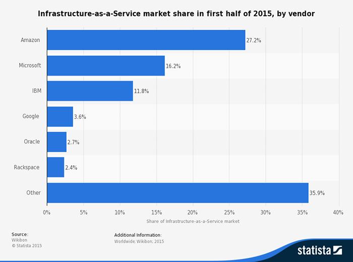 Рынок облачных вычислений превосходит все ожидания - 2