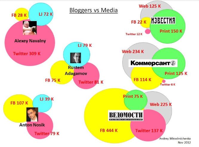 Переедет ли русская блогосфера из ЖЖ в Medium? - 2