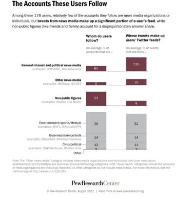 Тенденции и тренды: Поведение пользователей Facebook и Twitter изменяется. МедиаТренды - 5