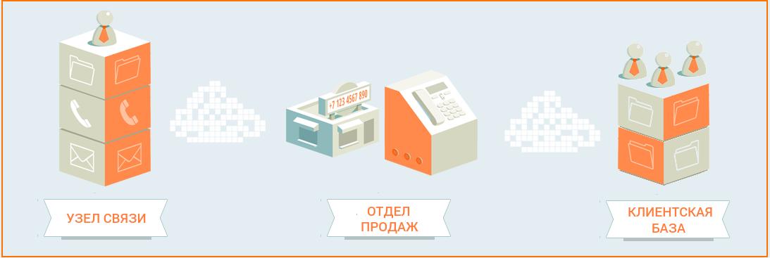 How To: повышаем ARPU оператора связи. Часть 1 - 4