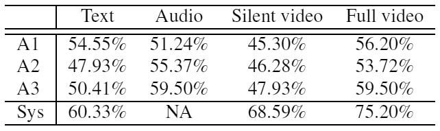 Нейросеть обучили выявлять ложь человека по видеозаписи с точностью 75% - 5