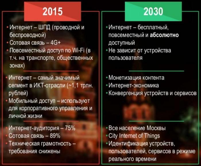 Интернет в Москве может стать бесплатным в 2030 году, власти готовятся использовать криптовалюту - 1