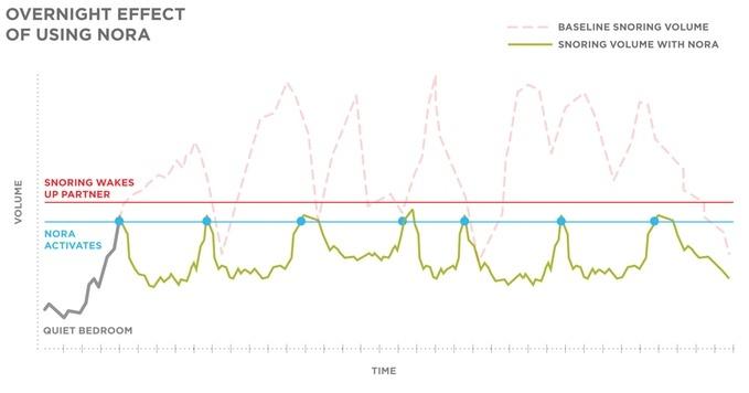 Современные технологии избавляют от храпа: неинвазивная система Nora - 7