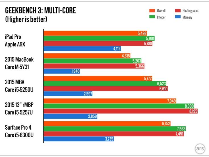SoC Apple A9X может соревноваться с настольными процессорами