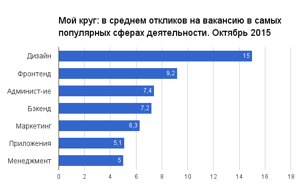 Отчет о результатах «Моего круга» за октябрь 2015 - 1