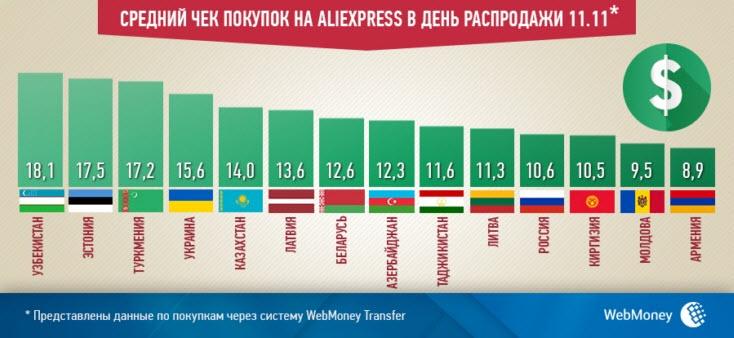 Средние суммы покупок на AliExpress по странам СНГ и Балтии