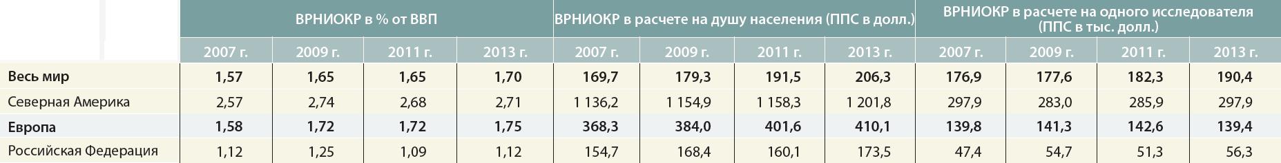 ЮНЕСКО отмечает рост мировых расходов на науку - 4