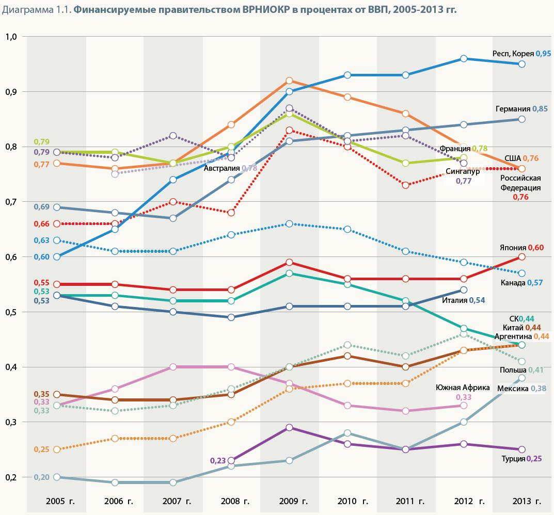 ЮНЕСКО отмечает рост мировых расходов на науку - 5