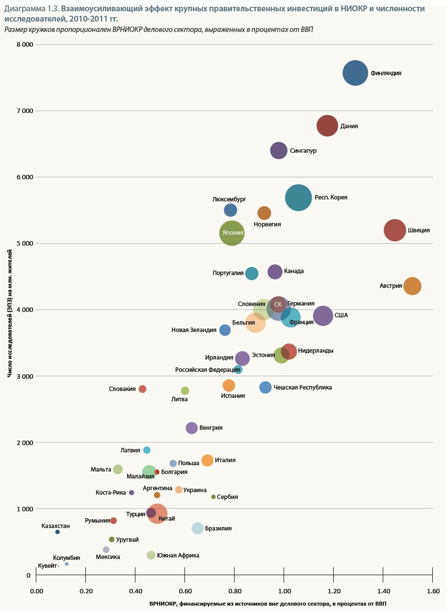 ЮНЕСКО отмечает рост мировых расходов на науку - 6