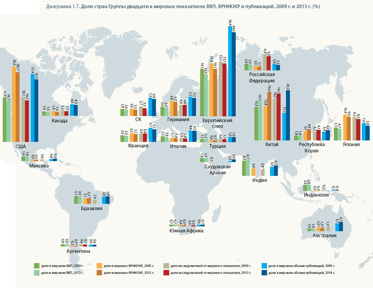 ЮНЕСКО отмечает рост мировых расходов на науку - 7