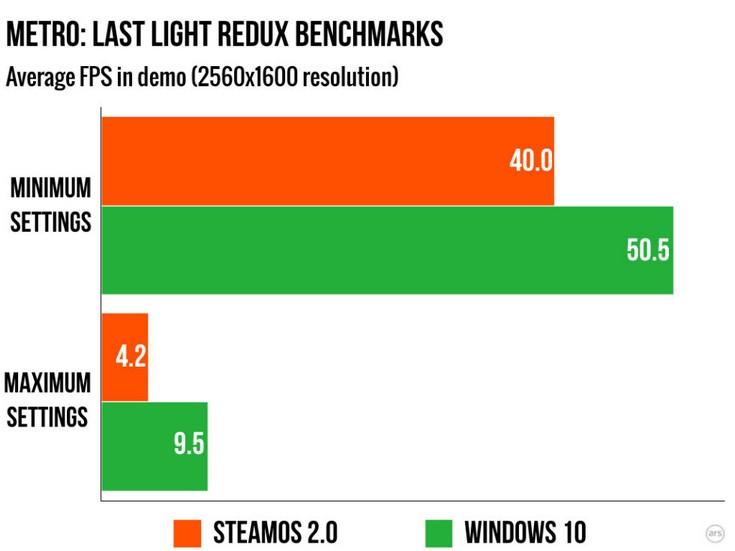 Steam OS имеет проблемы с производительностью