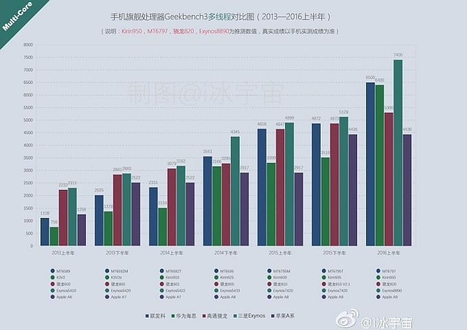 Сравнение производительности разных SoC с 2013 года