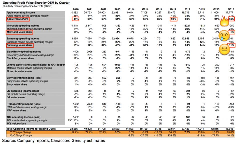 Загадка от Apple: как получить 94% прибыли от продаж всех смартфонов при доле рынка в 13%? - 2