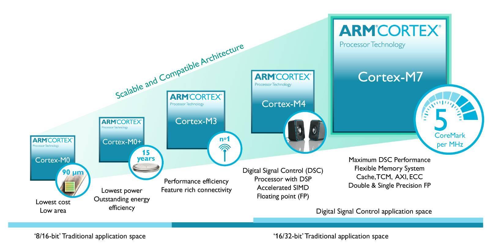 Интересные семейства микроконтроллеров Cortex от Atmel - 1