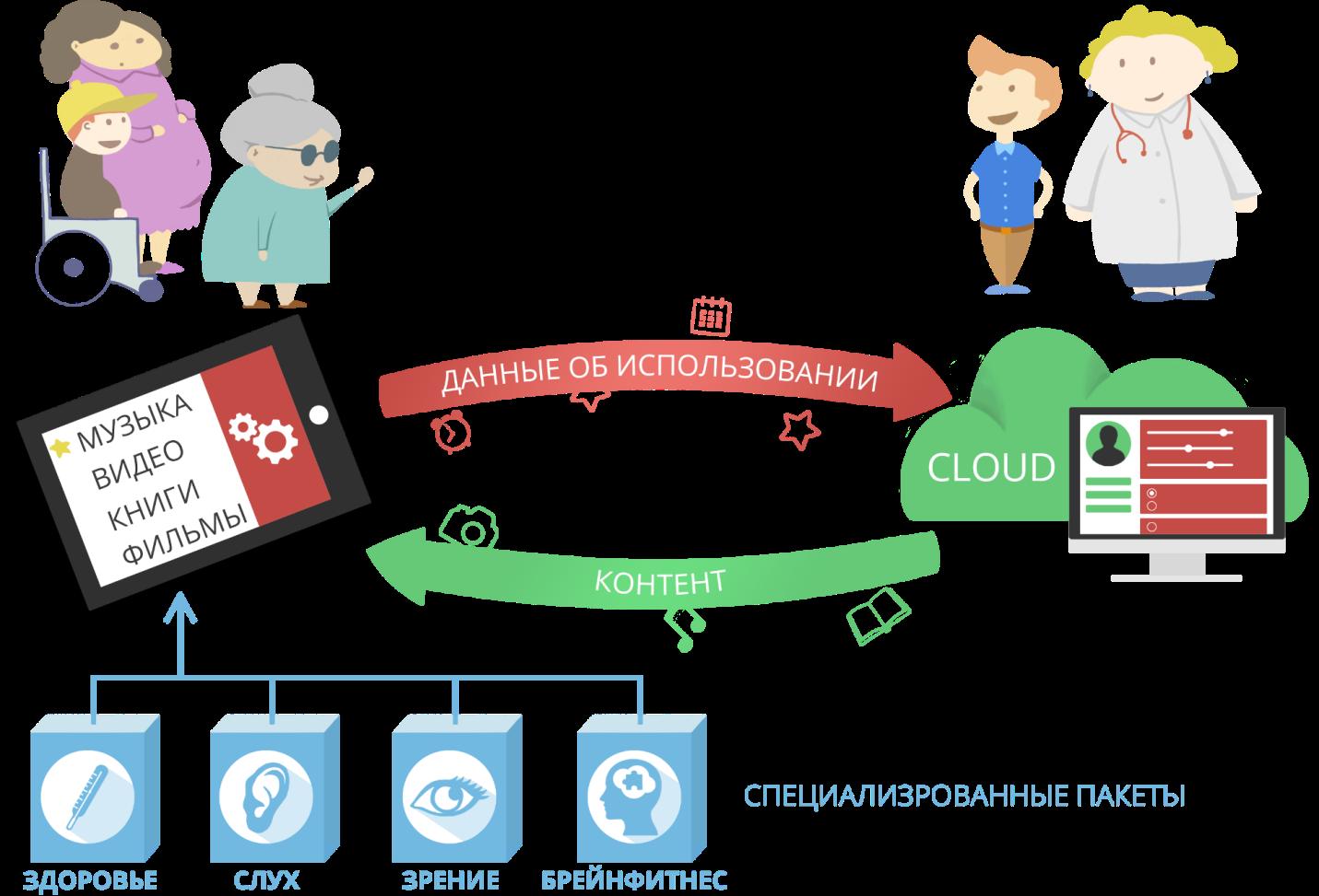 Концепция «ИТ для пожилых». Интерес IBM и Apple к теме обеспечения пожилых планшетами - 3
