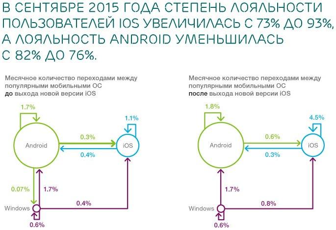Владельцы дорогих смартфонов при их замене стараются выбрать новую модель того же производителя