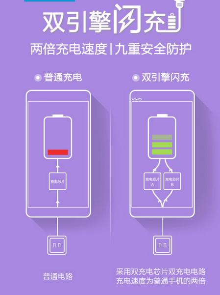 Смартфон Vivo X6 получит новую технологию зарядки АКБ