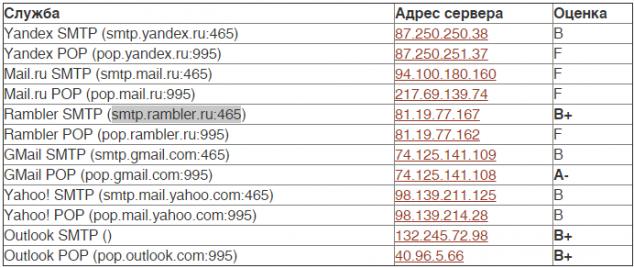 2015-11-19 08-09-18 Выпущен инструмент для проверки надежности SSL-соединений в почтовых сервисах (обновлено)