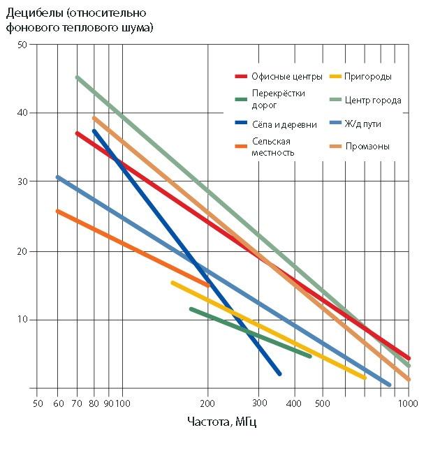 Электромагнитный шум — препятствие для интернета вещей? - 3