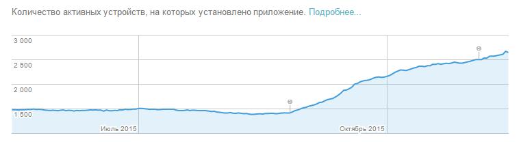 Иконка в Google Play — эксперименты и результаты в графиках - 3