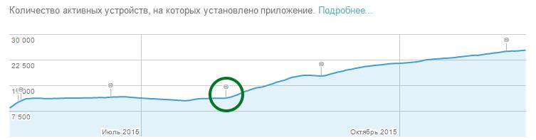 Иконка в Google Play — эксперименты и результаты в графиках - 6