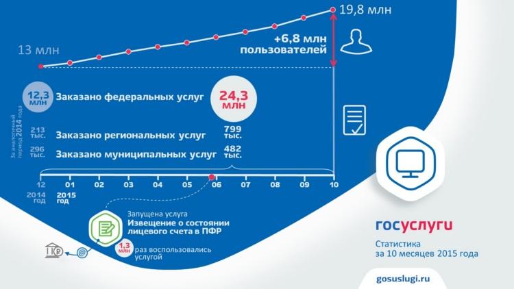 Россияне стали вдвое активнее пользоваться Единым порталом госуслуг