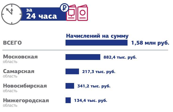 В пилотном проекте участвуют жители Новосибирской, Московской, Самарской и Нижегородской областей