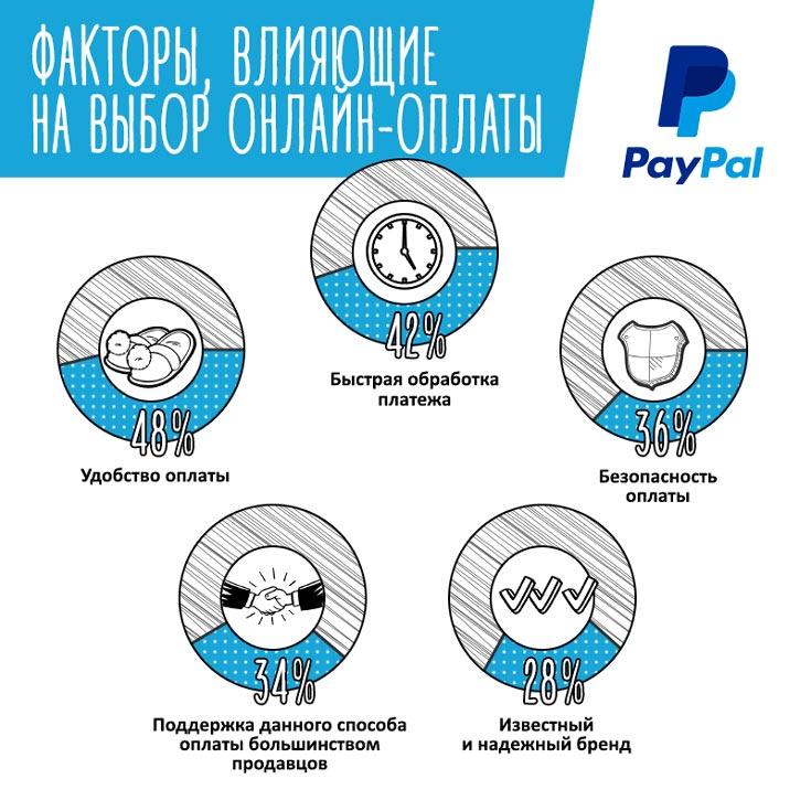 Россия входит в пятерку в тройку крупнейших зарубежных онлайн-покупателей товаров из Европы и в десятку — из США
