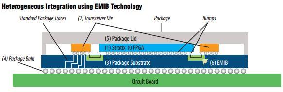 Специалисты Altera оснастили памятью HBM2 программируемые вентильные матрицы Stratix 10