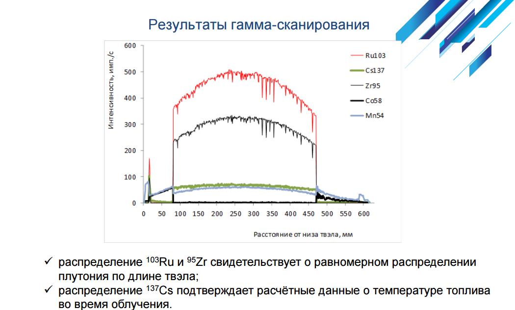 Как разрабатывают ядерное топливо: на примере одной новости - 7