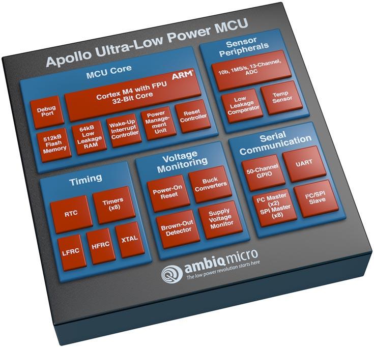 Основой микроконтроллера Apollo служит ядро ARM Cortex-M4 с блоком вычислений с плавающей запятой