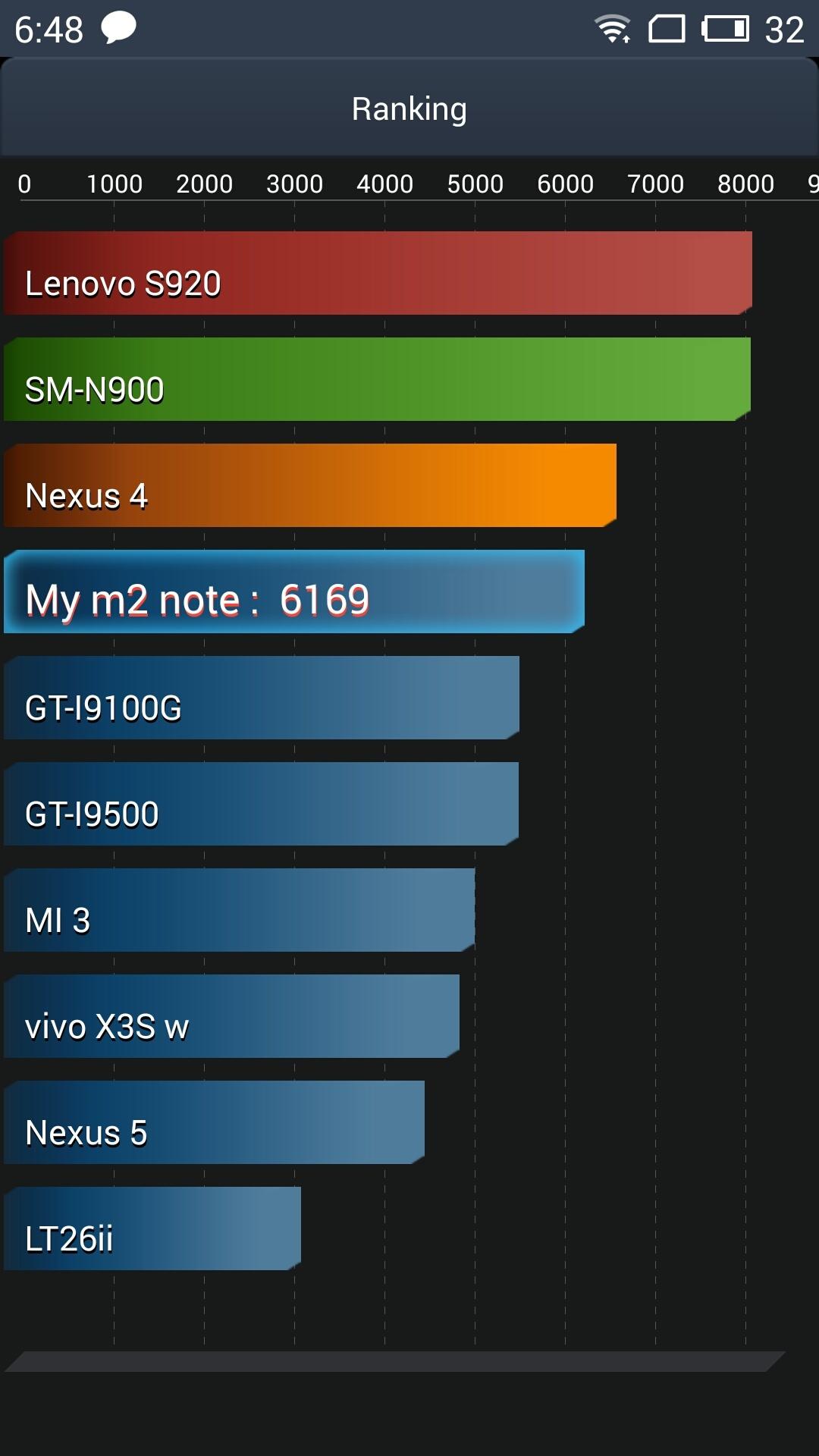 Рассматриваем крупный не флагман — Meizu M2 Note - 45