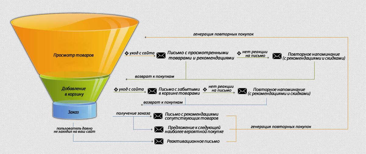 Триггерные рассылки в B2B. Это не только транзакционные письма… - 1